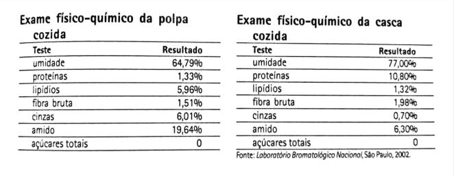 composição físico-química da banana, 2002.PNG